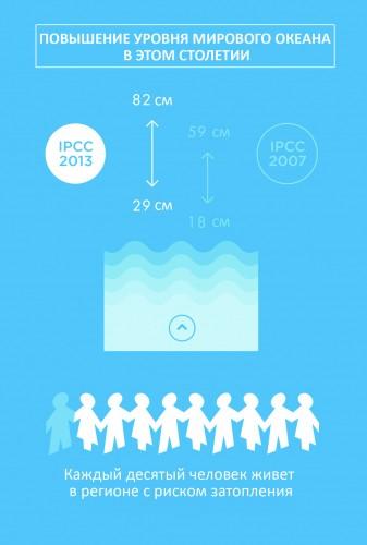Инфографика самых важных выводов Пятого доклада Межправительственной группы экспертов по изменениям климата
