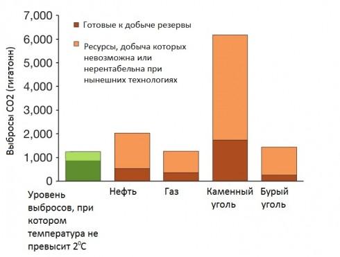 """Рисунок – сколько топлива может позволить себе сжечь человечество, чтобы избежать климатической катастрофы, Nature. Коричневым и оранжевым показано количество углекислого газа, котрый выделится в атмосферу при сжигании всей нефти (или газа, каменного угля, бурого угля – в зависимости от столбца диаграммы). Для сравнения слева зеленым показана общая """"квота"""" на выброс углекислого газа, которую может использовать человечество так, чтобы климатической катастрофы не произошло. Разные модели дают разный уровень квот, но разброс сравнительно невелик (показан светло-зеленым)"""
