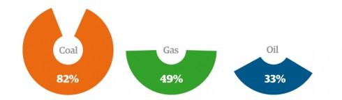 Рисунок – столько ископаемого топлива человечество должно оставить в земле – Guardian (слева направо – уголь, газ, нефть)