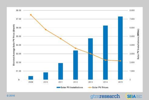 graph_solar